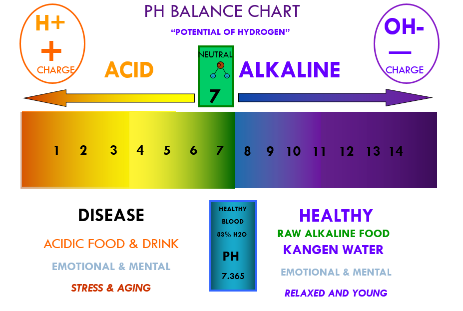 The PH Level of Water
